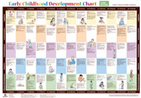 Image Early Childhood Development Chart - Third Edition